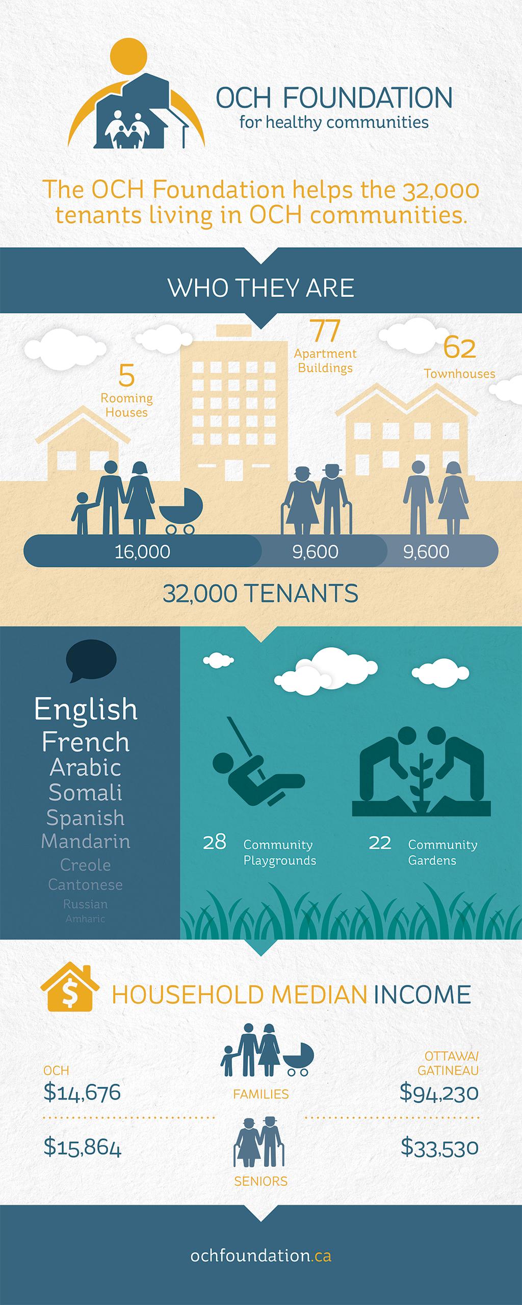 OCHF-Infographic_English