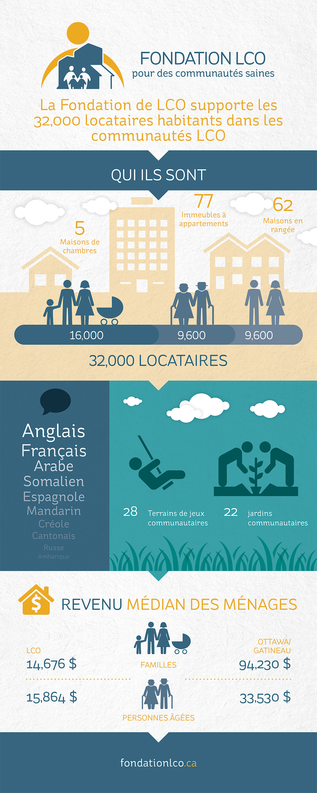 OCHF-Infographic_French