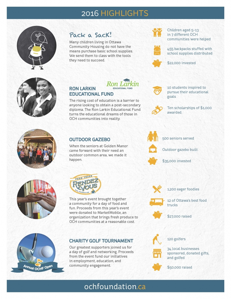 ochf_2016highlight_infographic-re-order_page_2